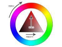 カラースライダーを変えると色選びが楽になるかも!RGBとHSB(HSV)カラーのお話