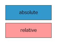 見ながら覚えよう!positionプロパティ「absolute」と「relative」についてのお話