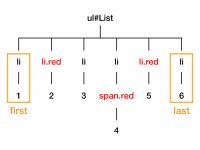 jQueryで要素を絞りこみたい時に使う関数一覧